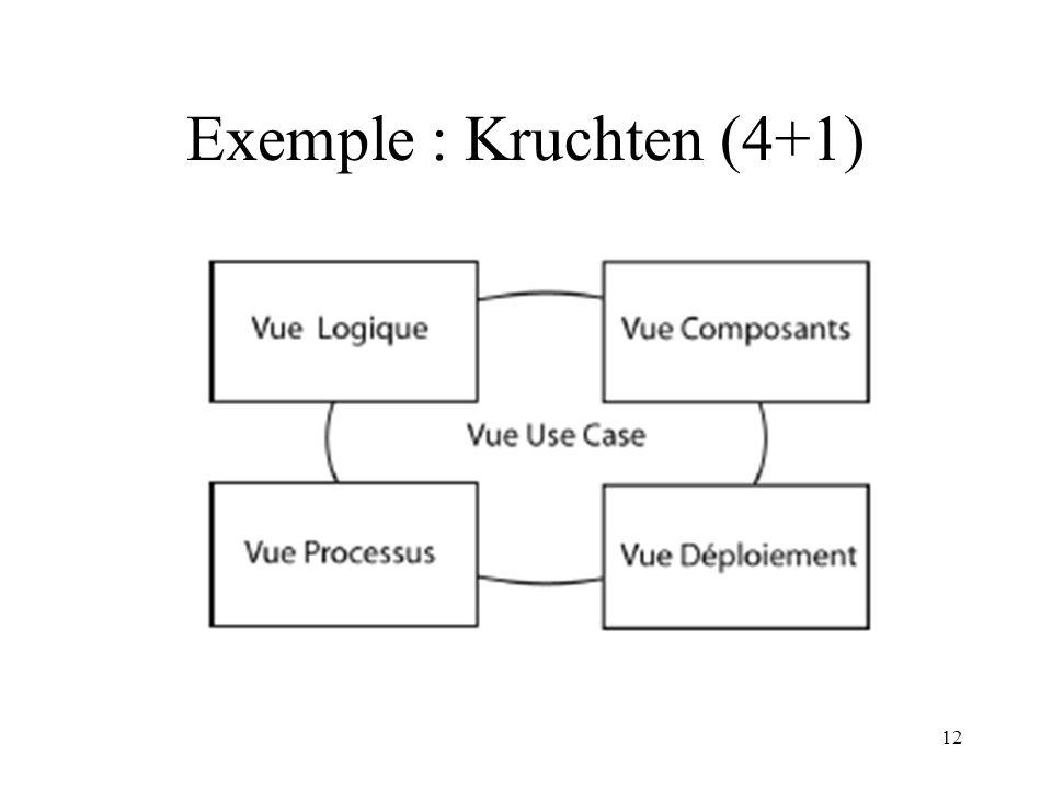 12 Exemple : Kruchten (4+1)