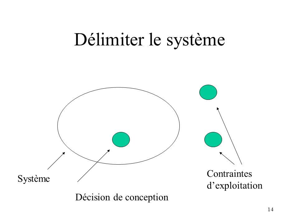 14 Délimiter le système Système Décision de conception Contraintes dexploitation