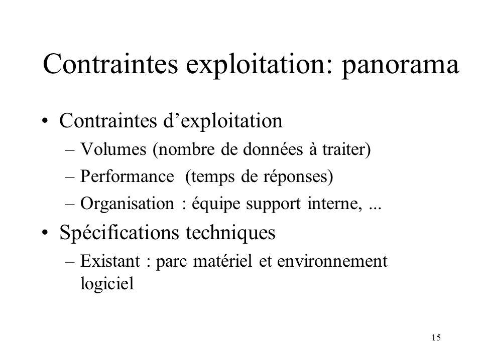 15 Contraintes exploitation: panorama Contraintes dexploitation –Volumes (nombre de données à traiter) –Performance (temps de réponses) –Organisation : équipe support interne,...
