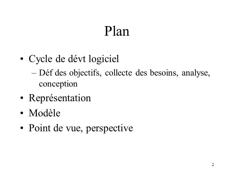 2 Plan Cycle de dévt logiciel –Déf des objectifs, collecte des besoins, analyse, conception Représentation Modèle Point de vue, perspective