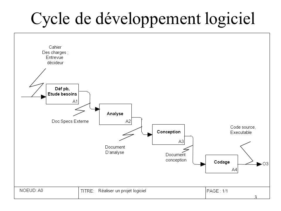 4 Règle de transformation Seule la dernière étape est réalisée systématiquement dans le langage adapté (C++, Visual Basic, PHP, SQL, …) ; Pourtant –Chaque activités (étapes) du développement a ses techniques ; –Il existe des langages, des notations adaptés à chacune de ces transformations