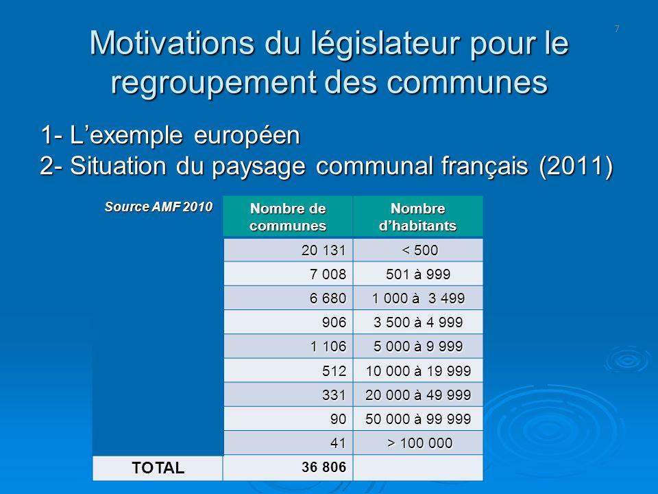 7 Motivations du législateur pour le regroupement des communes 1- Lexemple européen 2- Situation du paysage communal français (2011) Source AMF 2010 N