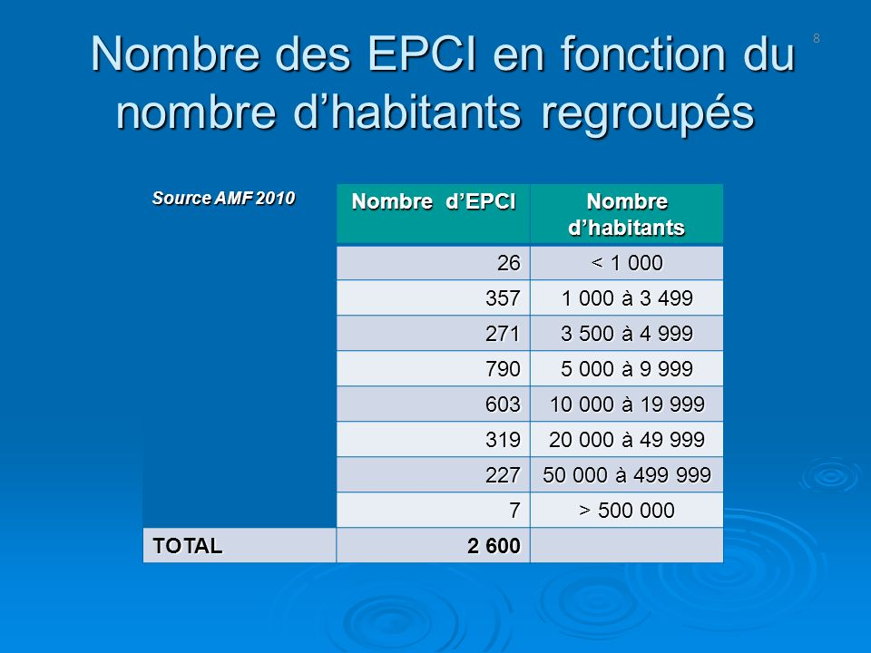 8 Nombre des EPCI en fonction du nombre dhabitants regroupés Nombre des EPCI en fonction du nombre dhabitants regroupés Source AMF 2010 Nombre dEPCI N