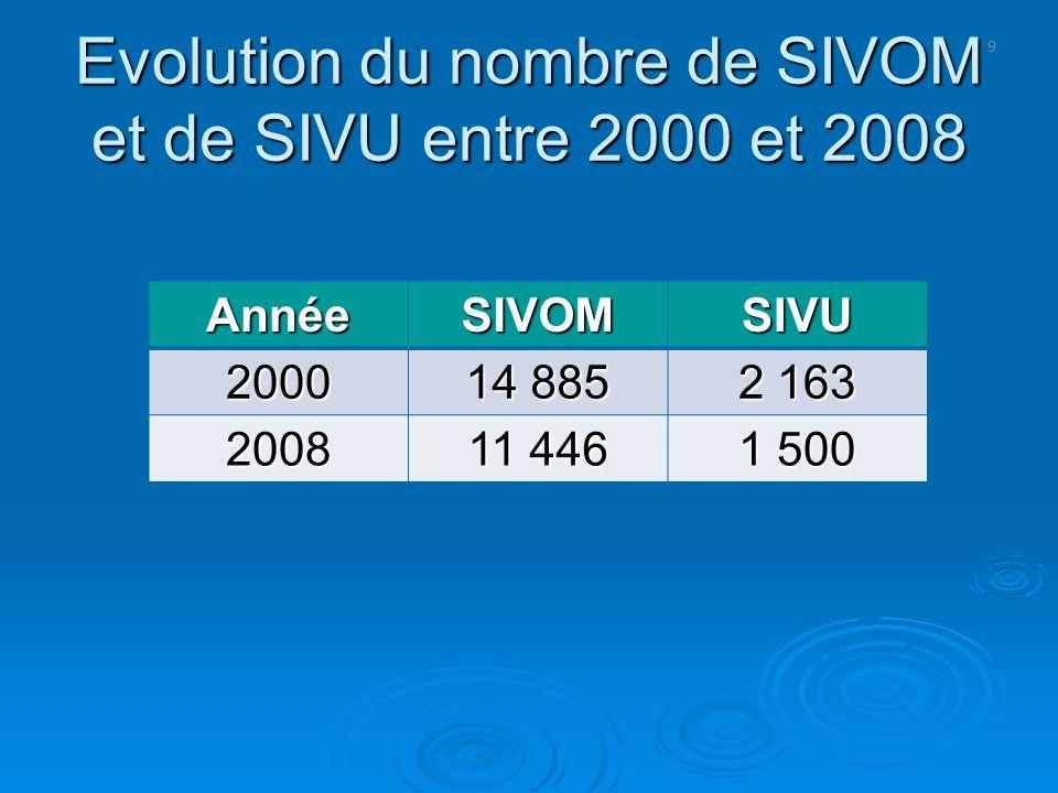 9 Evolution du nombre de SIVOM et de SIVU entre 2000 et 2008 AnnéeSIVOMSIVU 2000 14 885 2 163 2008 11 446 1 500