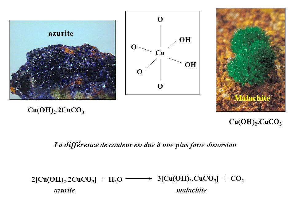Malachite Azurite Cu(OH) 2.2CuCO 3 Cu(OH) 2.CuCO 3 La différence de couleur est due à une plus forte distorsion Cu O O O OH O 3[Cu(OH) 2.CuCO 3 ] + CO