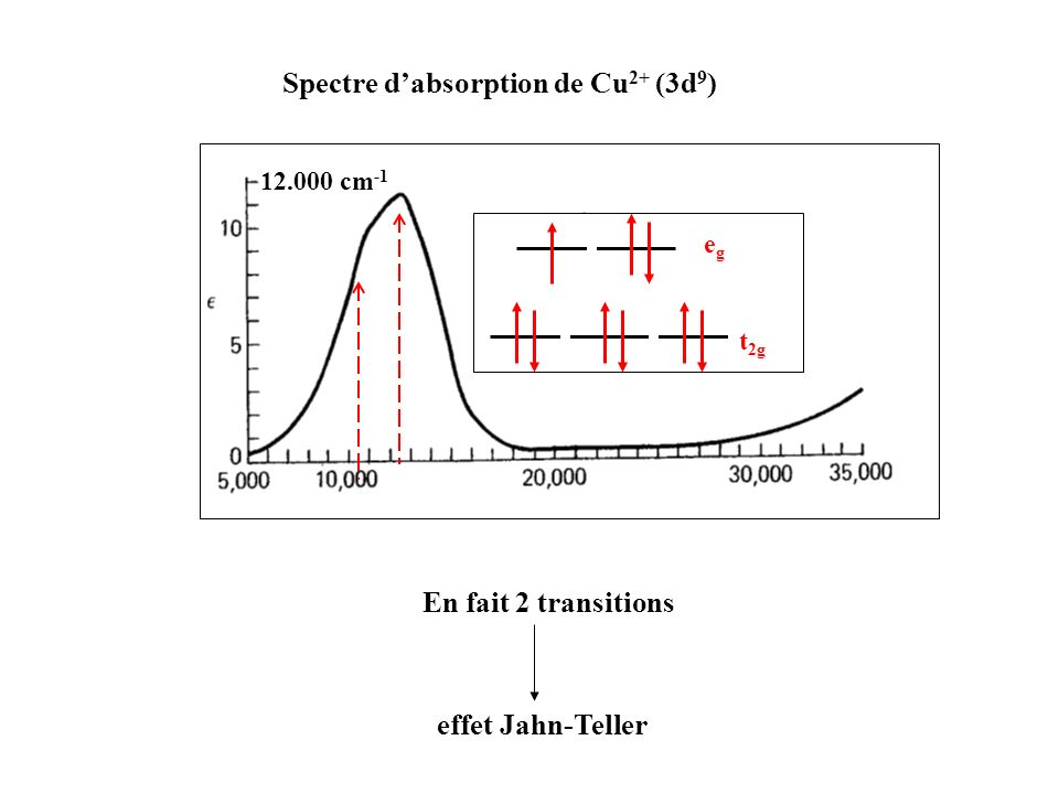 En fait 2 transitions 12.000 cm -1 t 2g egeg Spectre dabsorption de Cu 2+ (3d 9 ) effet Jahn-Teller