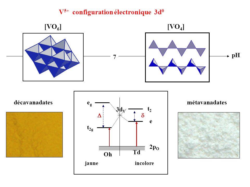 pH [VO 4 ][VO 6 ] jauneincolore 2p O 3d V Oh Td t 2g egeg t2t2 e V 5+ configuration électronique 3d 0 7 décavanadatesmétavanadates