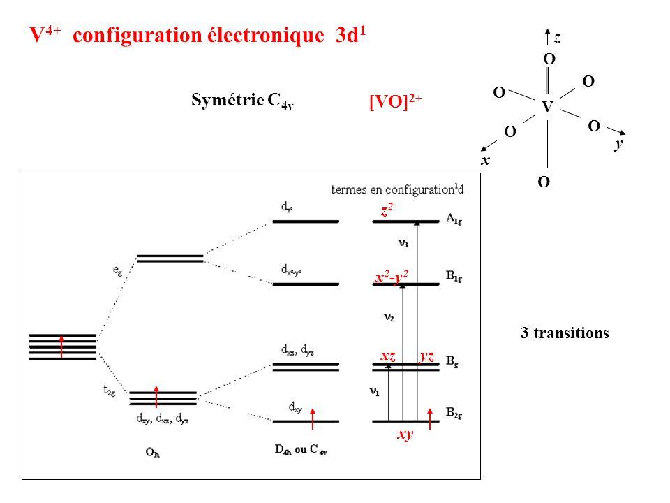 V 4+ configuration électronique 3d 1 Symétrie C 4v O O O V O O O x y zz2z2 x 2 -y 2 xy xzyz 3 transitions [VO] 2+