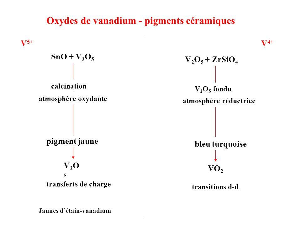 Oxydes de vanadium - pigments céramiques Jaunes détain-vanadium calcination atmosphère oxydante V2O5V2O5 transferts de charge pigment jaune SnO + V 2