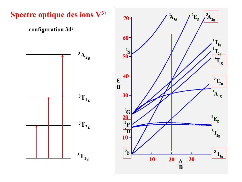 Spectre optique des ions V 3+ configuration 3d 2 3 T 1g 3 T 2g 3 T 1g 3 A 2g