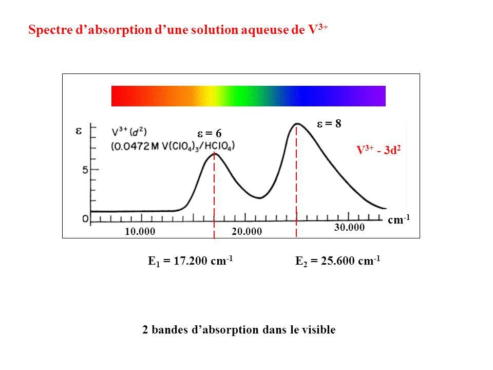 cm -1 V 3+ - 3d 2 30.000 20.00010.000 = 6 = 8 E 1 = 17.200 cm -1 E 2 = 25.600 cm -1 Spectre dabsorption dune solution aqueuse de V 3+ 2 bandes dabsorp