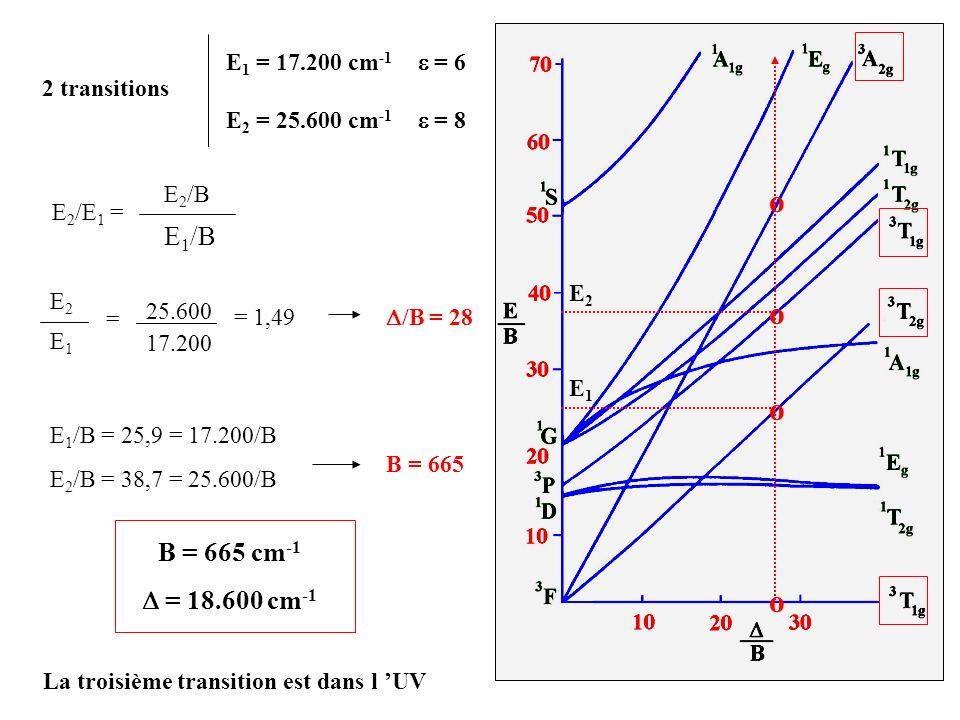 E 1 = 17.200 cm -1 = 6 E 2 = 25.600 cm -1 = 8 2 transitions E 2 /E 1 = E 2 /B E 1 /B o o o o E1E1 E2E2 25.600 17.200 = = 1,49 /B = 28 E 1 /B = 25,9 =