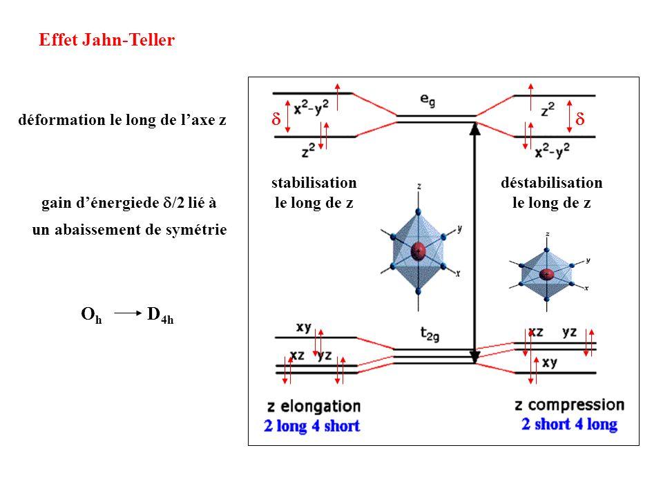 Effet Jahn-Teller gain dénergiede /2 lié à un abaissement de symétrie O h D 4h stabilisation le long de z déstabilisation le long de z déformation le