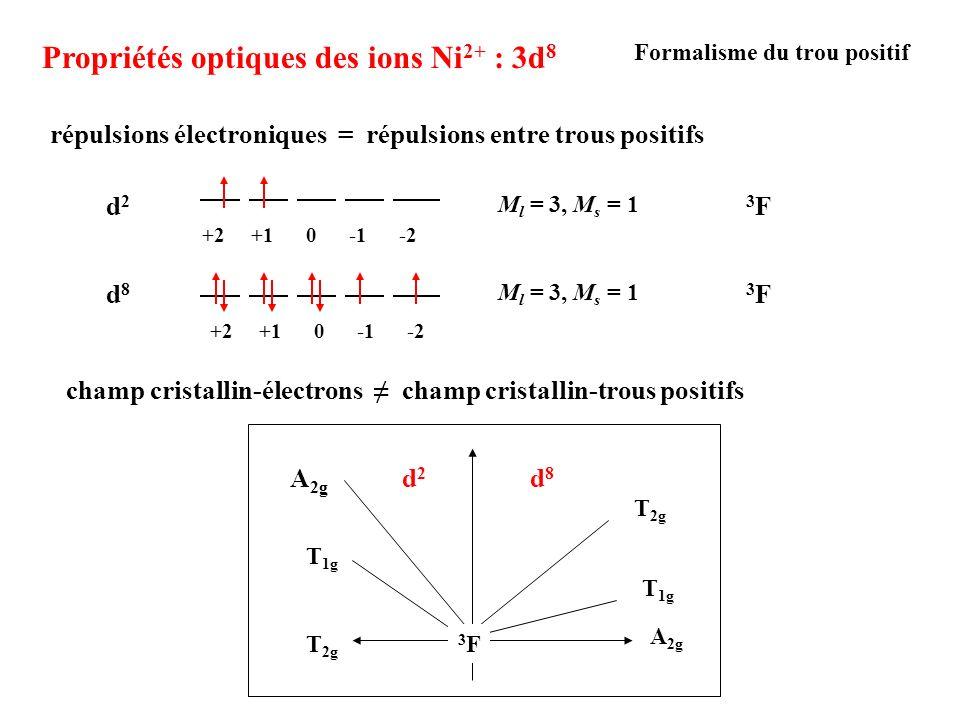 Propriétés optiques des ions Ni 2+ : 3d 8 +2 +1 0 -1 -2 d8d83F3F M l = 3, M s = 1 +2 +1 0 -1 -2 d2d23F3F M l = 3, M s = 1 Formalisme du trou positif r