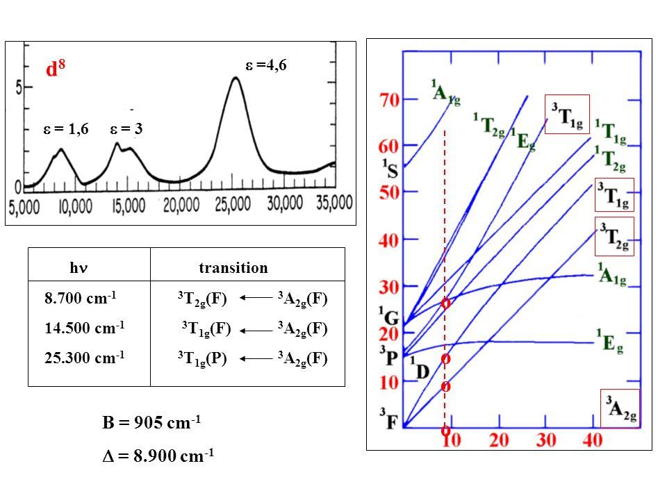 h transition 8.700 cm -1 3 T 2g (F) 3 A 2g (F) 14.500 cm -1 3 T 1g (F) 3 A 2g (F) 25.300 cm -1 3 T 1g (P) 3 A 2g (F) B = 905 cm -1 = 8.900 cm -1 o o o