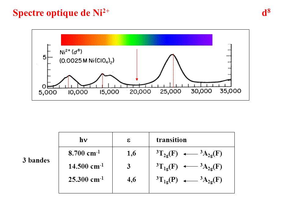 d8d8 Spectre optique de Ni 2+ 3 bandes h transition 8.700 cm -1 1,6 3 T 2g (F) 3 A 2g (F) 14.500 cm -1 3 3 T 1g (F) 3 A 2g (F) 25.300 cm -1 4,6 3 T 1g