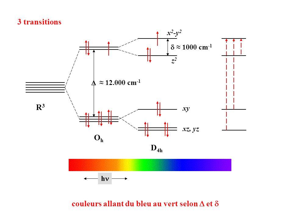 3 transitions R3R3 OhOh D 4h z2z2 x 2 -y 2 xz, yz xy 12.000 cm -1 1000 cm -1 h couleurs allant du bleu au vert selon et