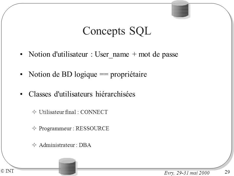 © INT 29 Evry, 29-31 mai 2000 Concepts SQL Notion d utilisateur : User_name + mot de passe Notion de BD logique == propriétaire Classes d utilisateurs hiérarchisées Utilisateur final : CONNECT Programmeur : RESSOURCE Administrateur : DBA