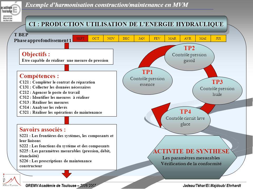GREMV Académie de Toulouse – 2006/2007 Exemple dharmonisation construction/maintenance en MVM Jadeau/Téhar/El.Majdoub/ Ehrhardt CI : PRODUCTION UTILISATION DE LENERGIE HYDRAULIQUE SEPTOCTNOVDECJANFEVMARAVRMAIJUI Objectifs : Etre capable de remettre en conformité un circuit hydraulique Compétences : C131 : Collecter les données nécessaires C212 : Agencer le poste de travail C312 : Identifier les mesures à réaliser C313 : Réaliser les mesures C314 : Analyser les relevés C315 : Identifier la cause dun disfonctionnement C316 : Proposer une intervention adaptée Savoirs associés : S221 : Les frontières des systèmes, les composants et leur liaisons S223 : Les phases de fonctionnement S226 : Les prescriptions de maintenance constructeur T BEP Phase approfondissement 2 TP5 Remise en conformité dun circuit injection ESS ACTIVITE DE SYNTHESE Les paramètres mesurables hydrauliques et électriques sur les pompes Etude Structurelle, Vérification de la conformité TP6 Remise en conformité dun circuit injection HDI TP7 Remise en conformité dun circuit de lubrification