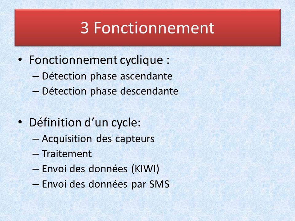 Fonctionnement cyclique : – Détection phase ascendante – Détection phase descendante Définition dun cycle: – Acquisition des capteurs – Traitement – E