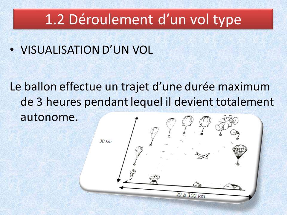 VISUALISATION DUN VOL Le ballon effectue un trajet dune durée maximum de 3 heures pendant lequel il devient totalement autonome. 1.2 Déroulement dun v