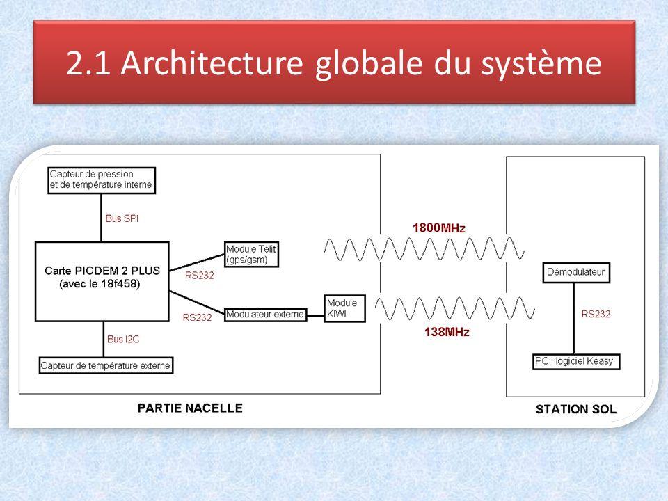 2.2 Modulation externe & KIWI Chaine de télémesure complète:
