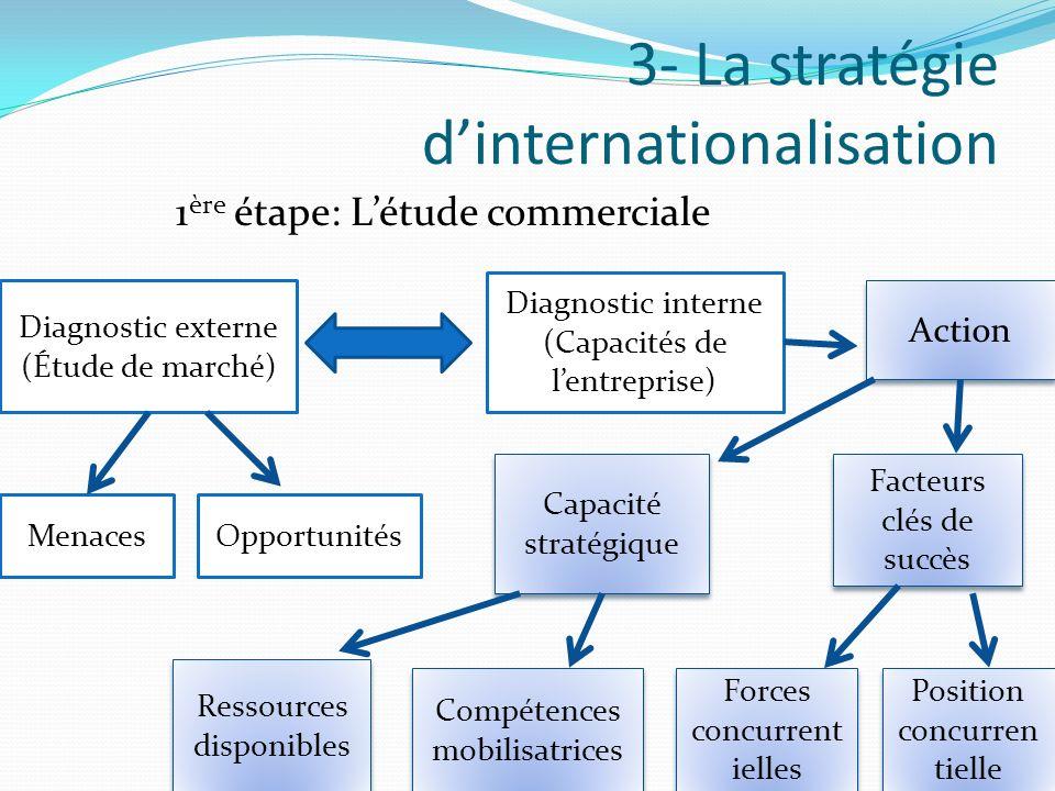 3- La stratégie dinternationalisation Diagnostic interne (Capacités de lentreprise) Action Diagnostic externe (Étude de marché) 1 ère étape: Létude co