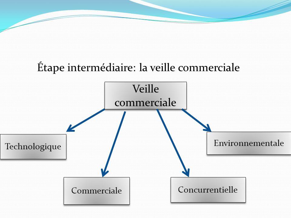 Étape intermédiaire: la veille commerciale Veille commerciale Technologique Environnementale Concurrentielle Commerciale