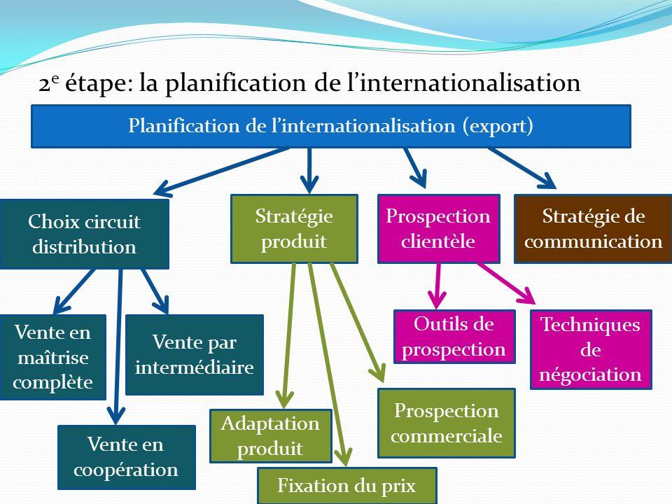 2 e étape: la planification de linternationalisation Planification de linternationalisation (export) Choix circuit distribution Stratégie produit Pros