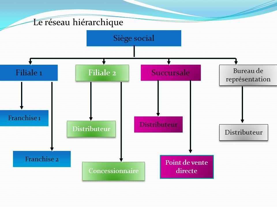 Le réseau hiérarchique Siège social Filiale 1 Filiale 2 Succursale Bureau de représentation Bureau de représentation Franchise 1 Franchise 2 Distribut