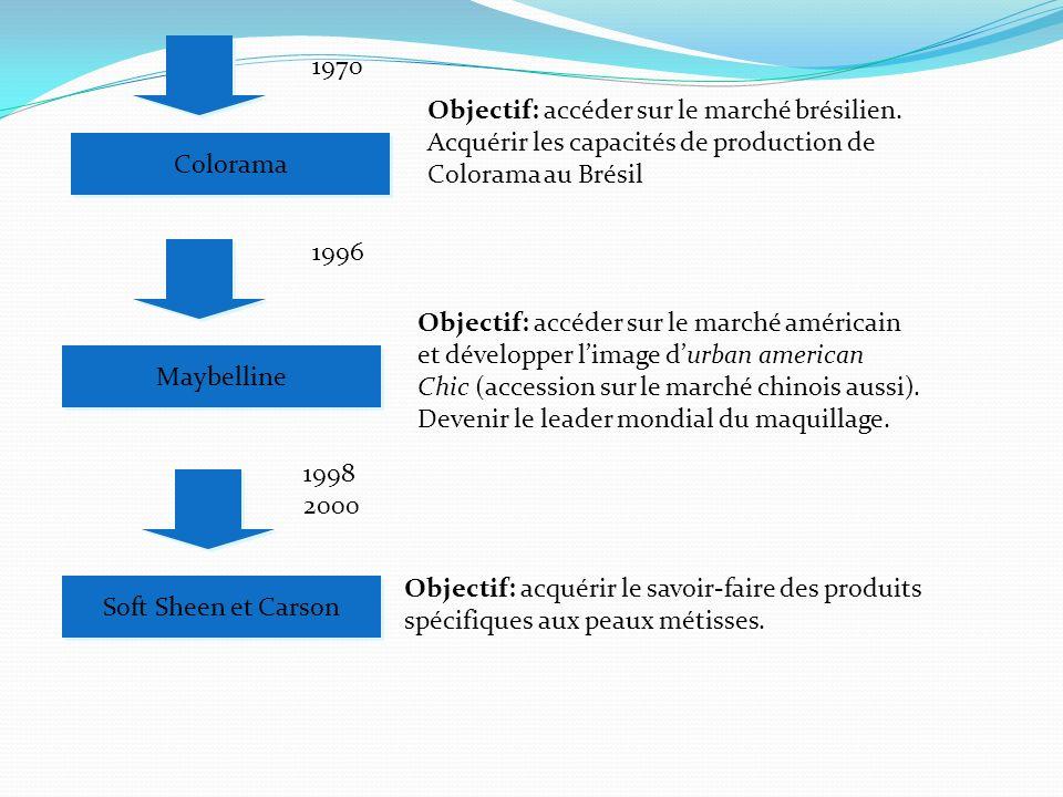 1996 Maybelline Objectif: accéder sur le marché américain et développer limage durban american Chic (accession sur le marché chinois aussi). Devenir l