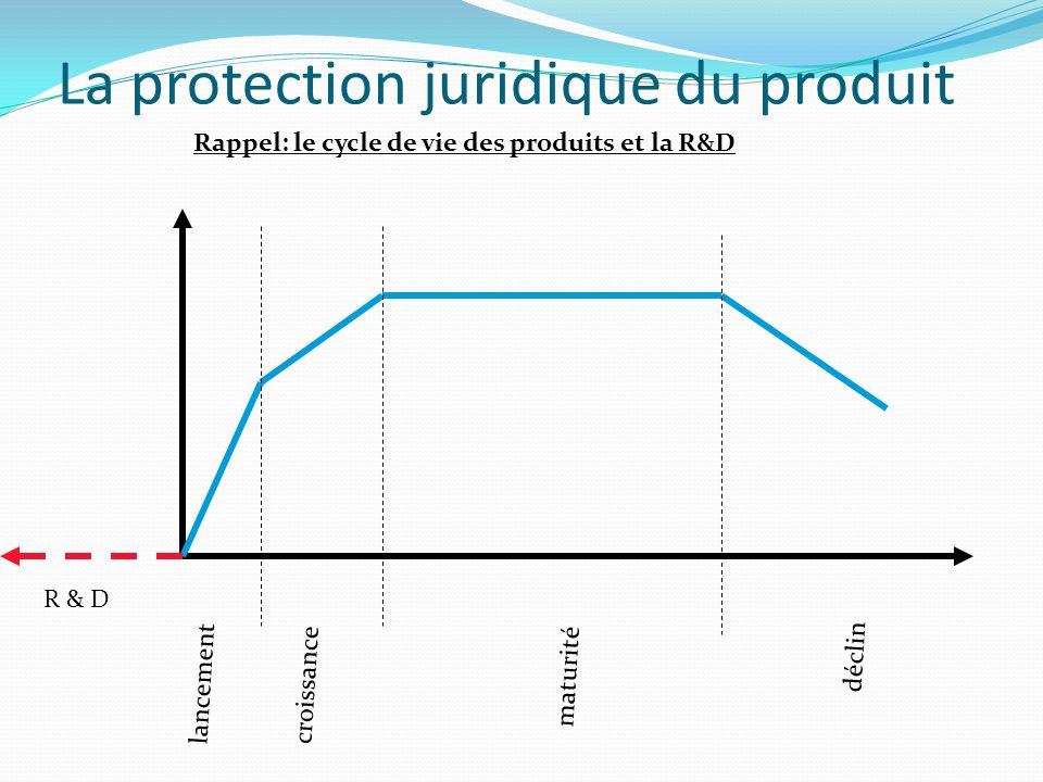 Rappel: le cycle de vie des produits et la R&D lancement croissance maturité déclin R & D La protection juridique du produit