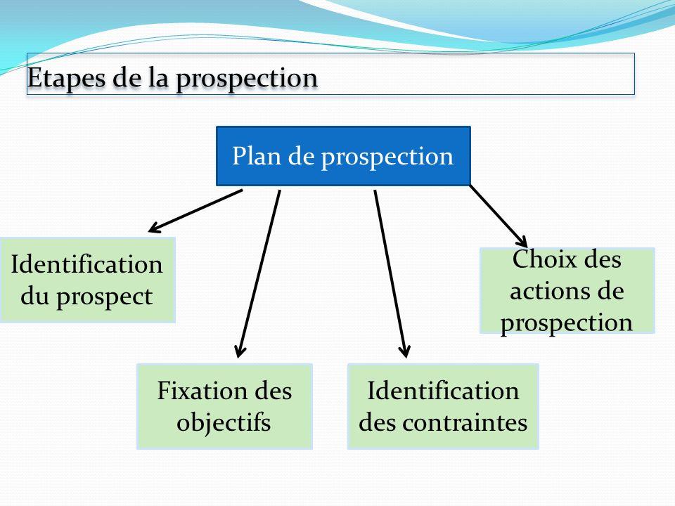 Etapes de la prospection Plan de prospection Identification du prospect Fixation des objectifs Identification des contraintes Choix des actions de pro