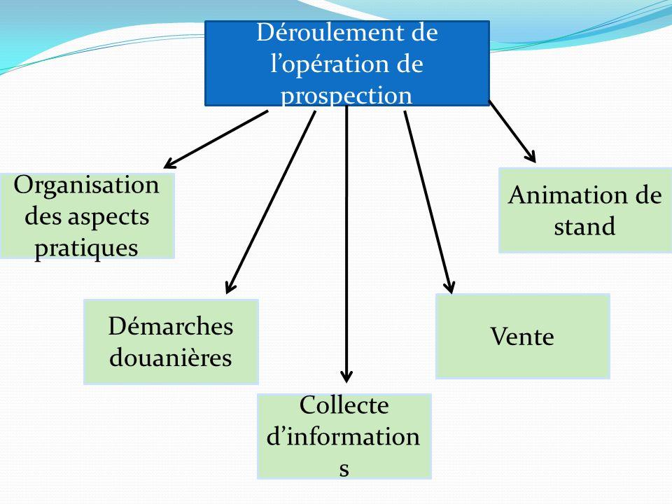 Organisation des aspects pratiques Démarches douanières Collecte dinformation s Vente Déroulement de lopération de prospection Animation de stand