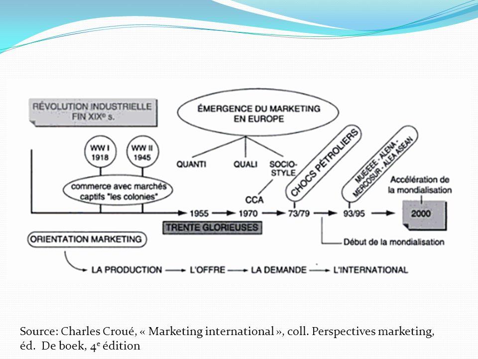 Source: Charles Croué, « Marketing international », coll. Perspectives marketing, éd. De boek, 4 e édition