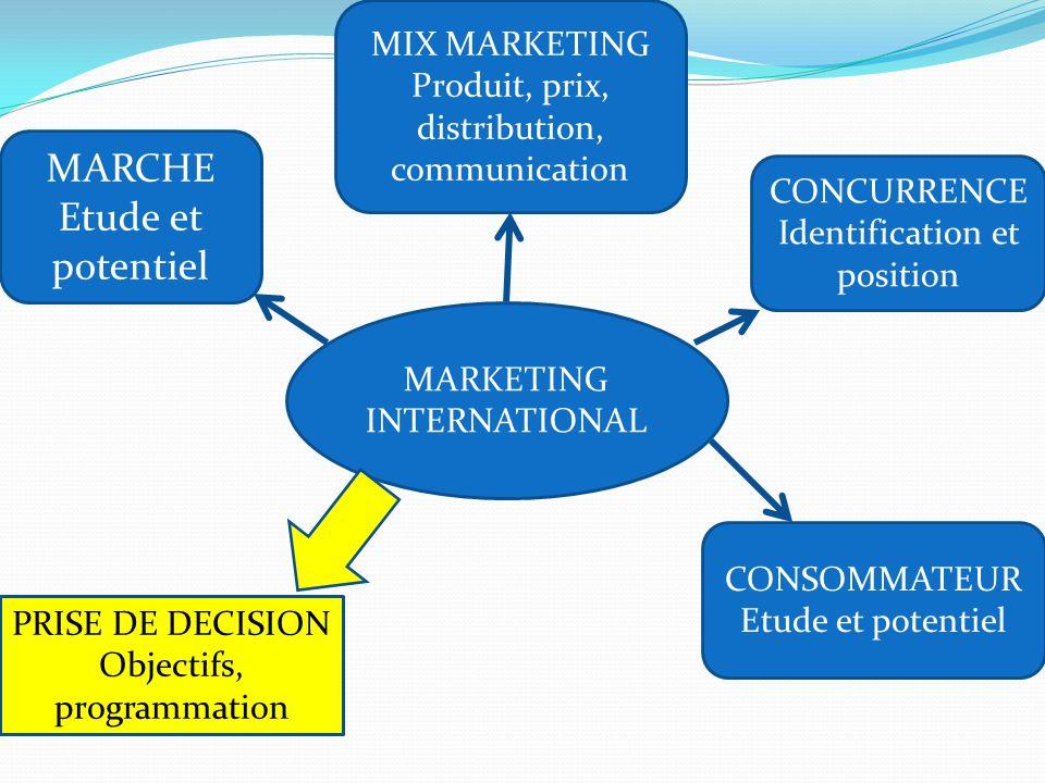 MARKETING INTERNATIONAL MARCHE Etude et potentiel MIX MARKETING Produit, prix, distribution, communication CONCURRENCE Identification et position CONS