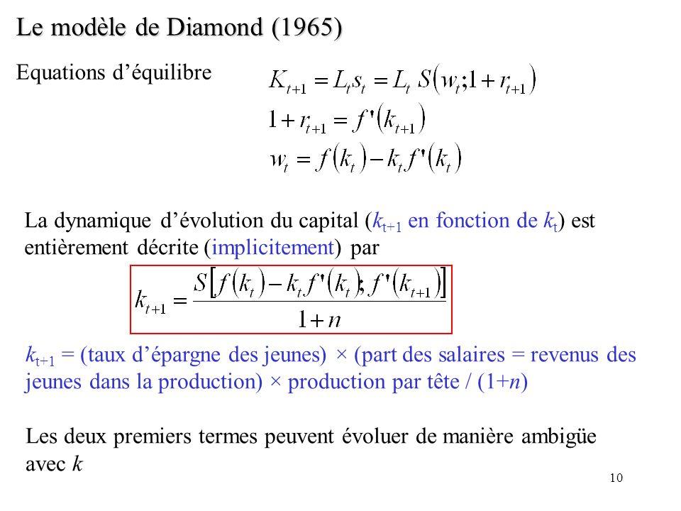 10 Le modèle de Diamond (1965) Equations déquilibre La dynamique dévolution du capital (k t+1 en fonction de k t ) est entièrement décrite (implicitem