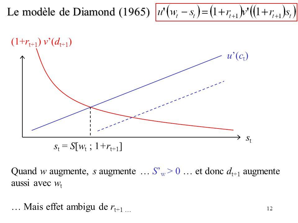12 Le modèle de Diamond (1965) Quand w augmente, s augmente … S w > 0 … et donc d t+1 augmente aussi avec w t … Mais effet ambigu de r t+1 … stst u(ct