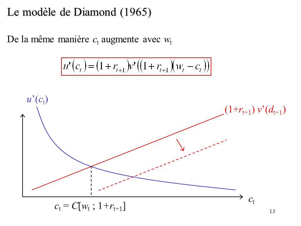 13 Le modèle de Diamond (1965) De la même manière c t augmente avec w t ctct u(ct)u(ct) (1+r t+1 ) v(d t+1 ) c t = C[w t ; 1+r t+1 ]