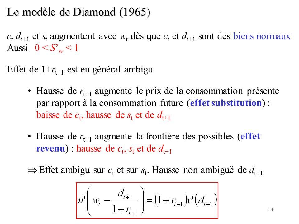 14 Le modèle de Diamond (1965) c t d t+1 et s t augmentent avec w t dès que c t et d t+1 sont des biens normaux Aussi 0 < S w < 1 Effet de 1+r t+1 est