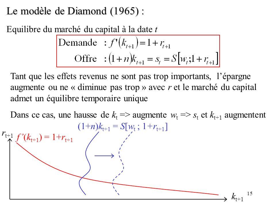 15 Le modèle de Diamond (1965) : Equilibre du marché du capital à la date t Tant que les effets revenus ne sont pas trop importants, lépargne augmente
