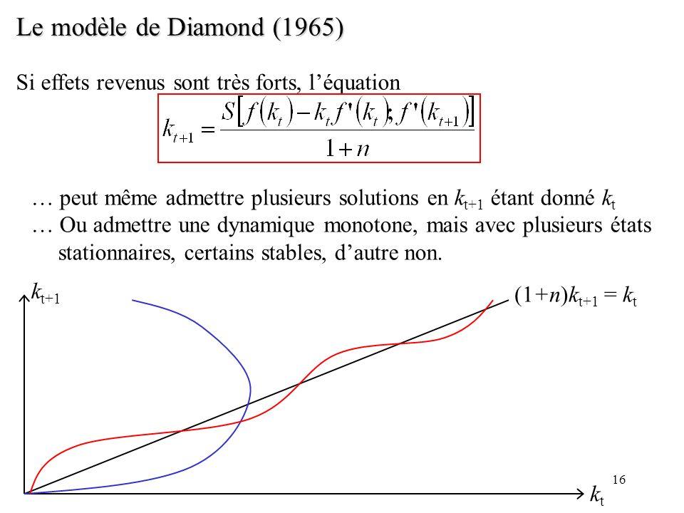 16 Le modèle de Diamond (1965) Si effets revenus sont très forts, léquation … peut même admettre plusieurs solutions en k t+1 étant donné k t … Ou adm