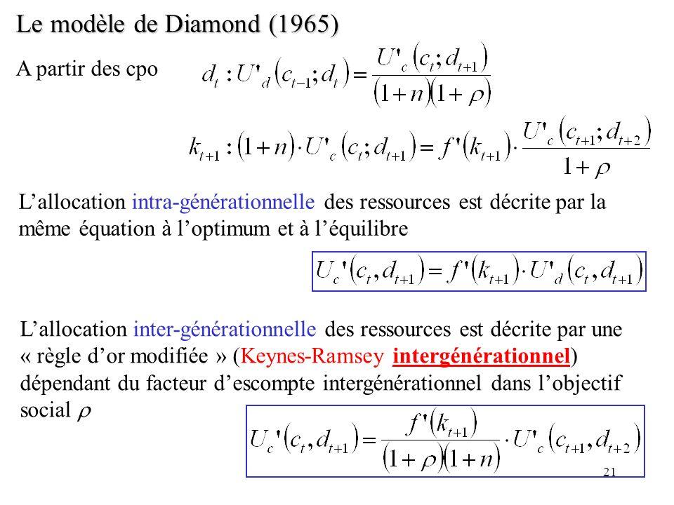 21 Le modèle de Diamond (1965) A partir des cpo Lallocation intra-générationnelle des ressources est décrite par la même équation à loptimum et à léqu