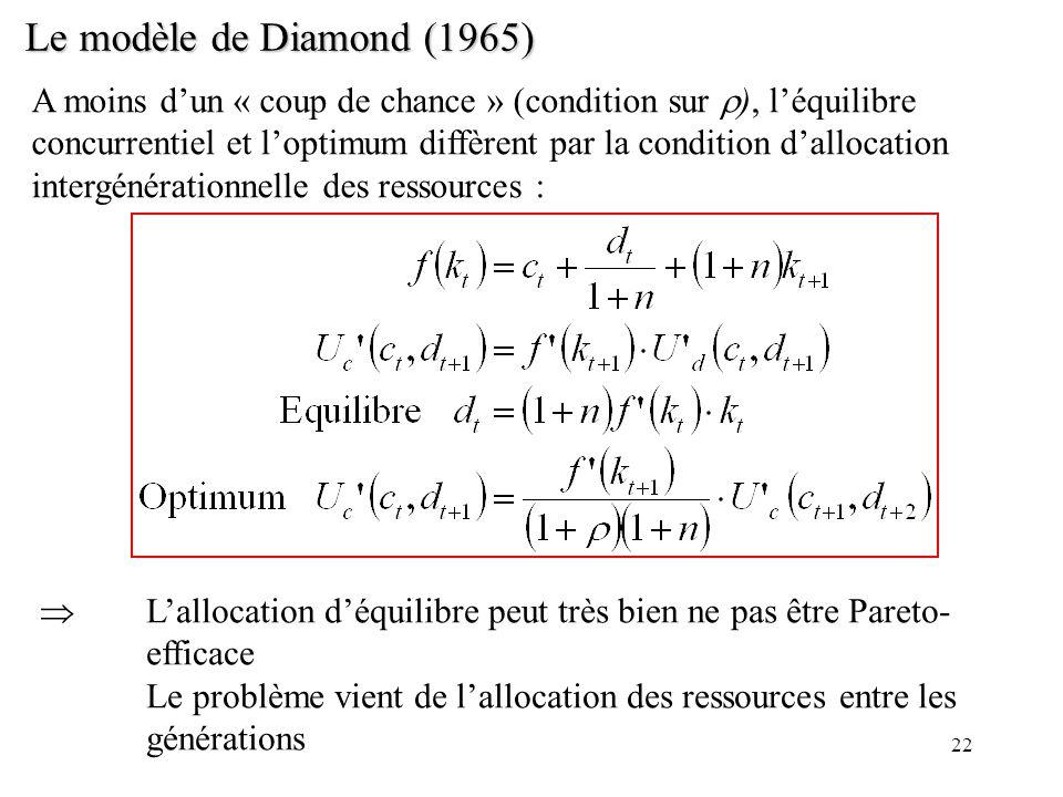 22 Le modèle de Diamond (1965) A moins dun « coup de chance » (condition sur ), léquilibre concurrentiel et loptimum diffèrent par la condition dalloc