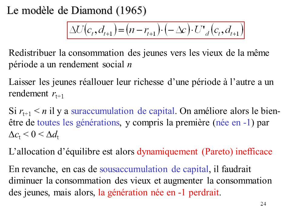 24 Le modèle de Diamond (1965) Redistribuer la consommation des jeunes vers les vieux de la même période a un rendement social n Laisser les jeunes ré