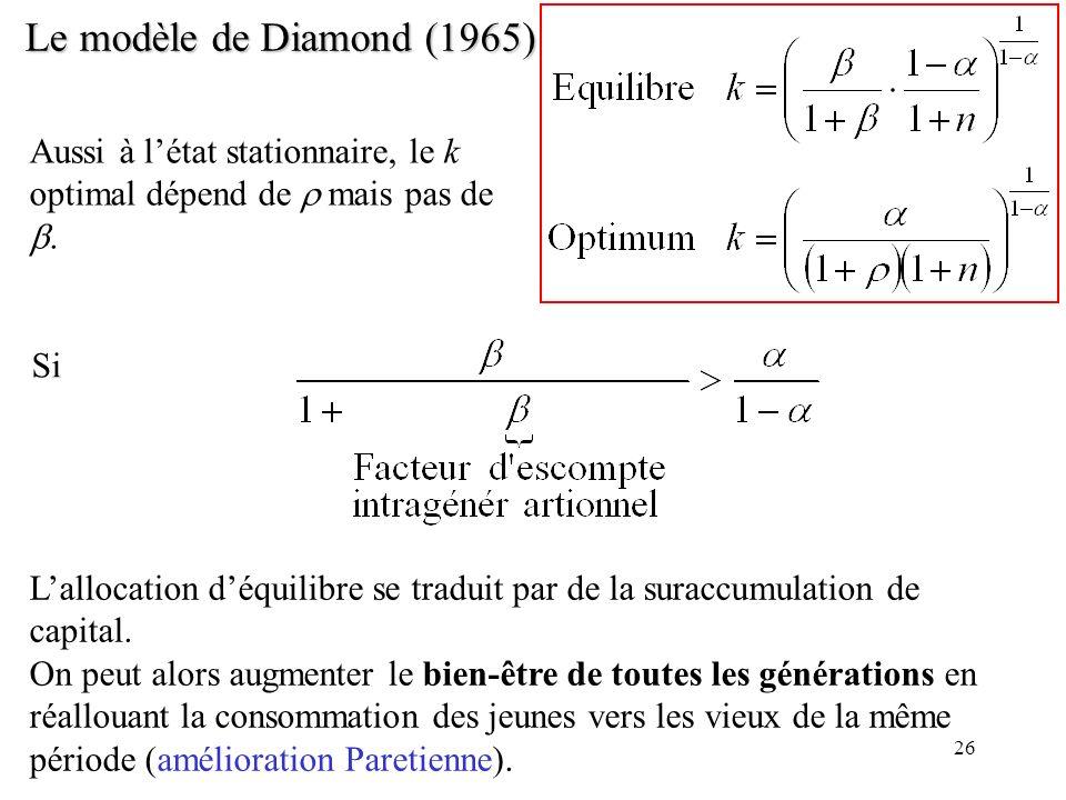 26 Le modèle de Diamond (1965) Aussi à létat stationnaire, le k optimal dépend de mais pas de. Si Lallocation déquilibre se traduit par de la suraccum