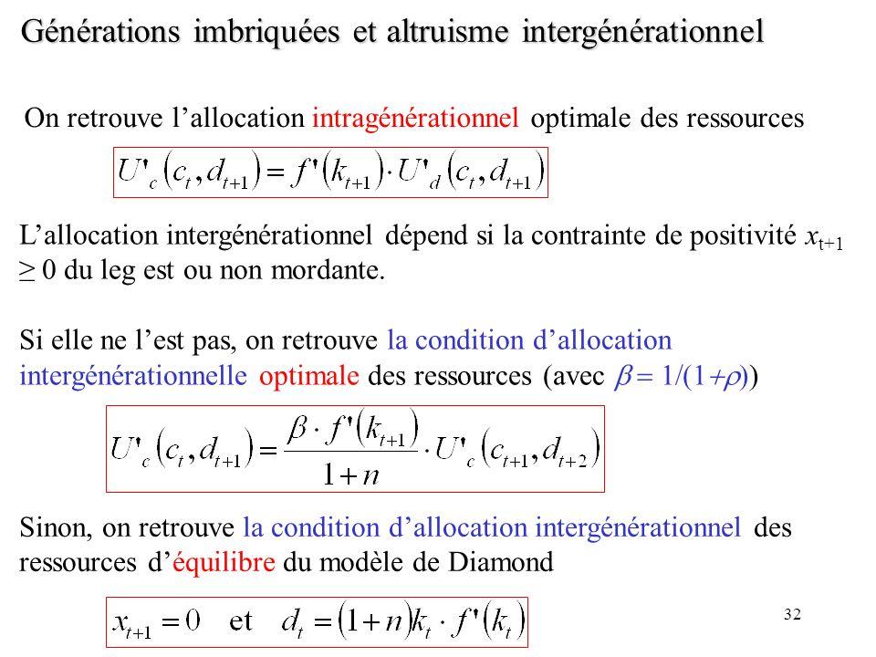 32 Générations imbriquées et altruisme intergénérationnel On retrouve lallocation intragénérationnel optimale des ressources Lallocation intergénérati
