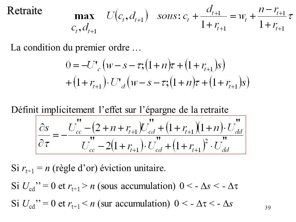39 Retraite La condition du premier ordre … Définit implicitement leffet sur lépargne de la retraite Si r t+1 = n (règle dor) éviction unitaire. Si U