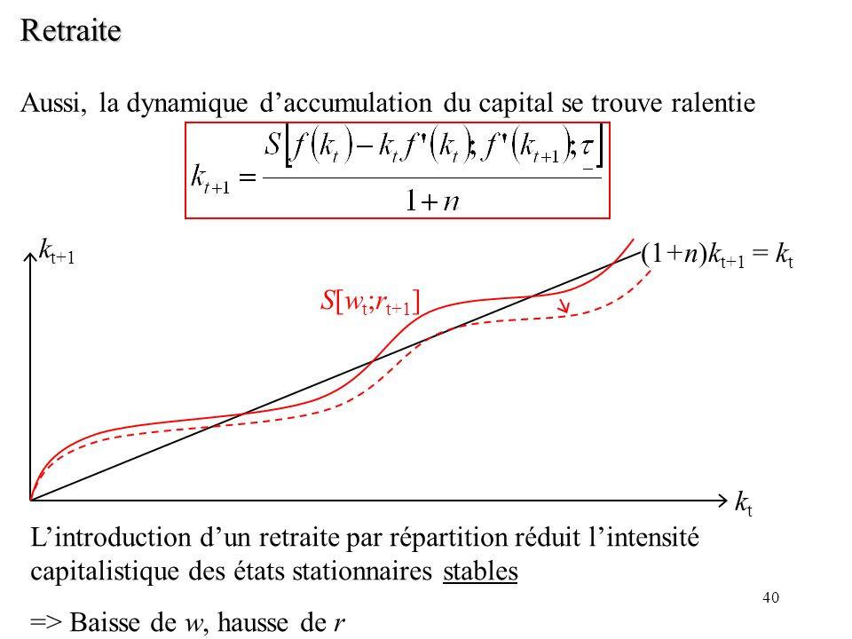 40 Retraite Aussi, la dynamique daccumulation du capital se trouve ralentie ktkt k t+1 (1+n)k t+1 = k t Lintroduction dun retraite par répartition réd