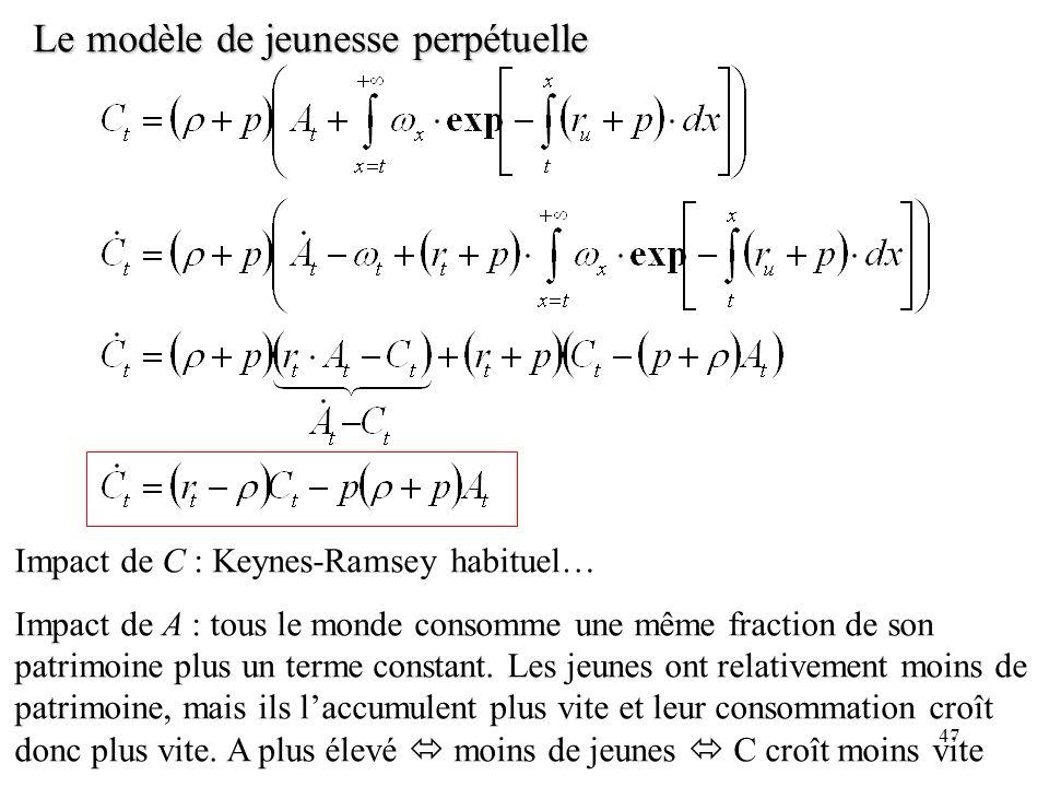 47 Le modèle de jeunesse perpétuelle Impact de C : Keynes-Ramsey habituel… Impact de A : tous le monde consomme une même fraction de son patrimoine pl